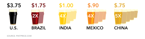 International Beer Prices