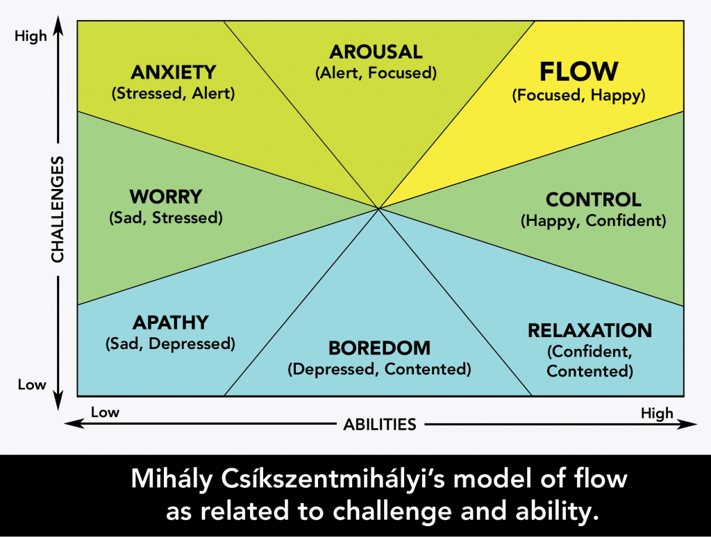 Mihaly Csikszentmihalyi's model of flow as related to challenge and ability