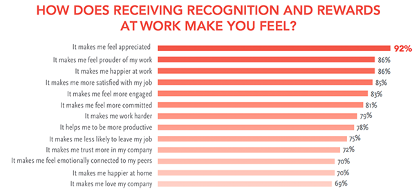 Chart of how receiving recognition and rewards at work make you feel