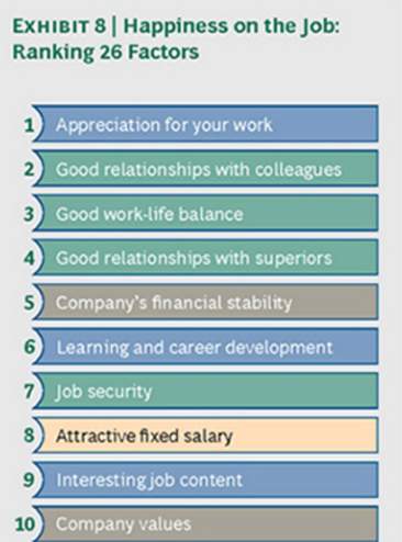 Chart of ranking factors for happiness on the job