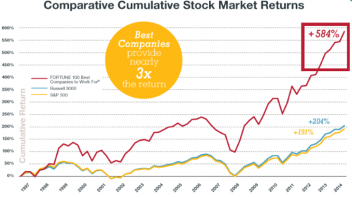 Comparitive Cumulative Stock Market Returns Chart