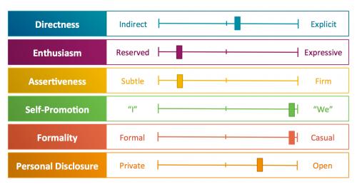 Molinsky framework chart