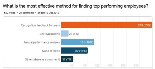Chart of the most effective method for finding top performers