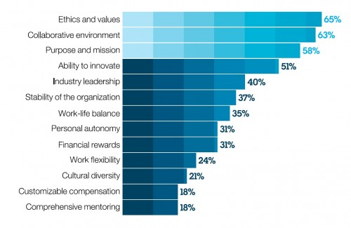 Chart of popular organizational attributes