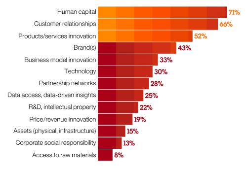 Chart of key values towards economic value