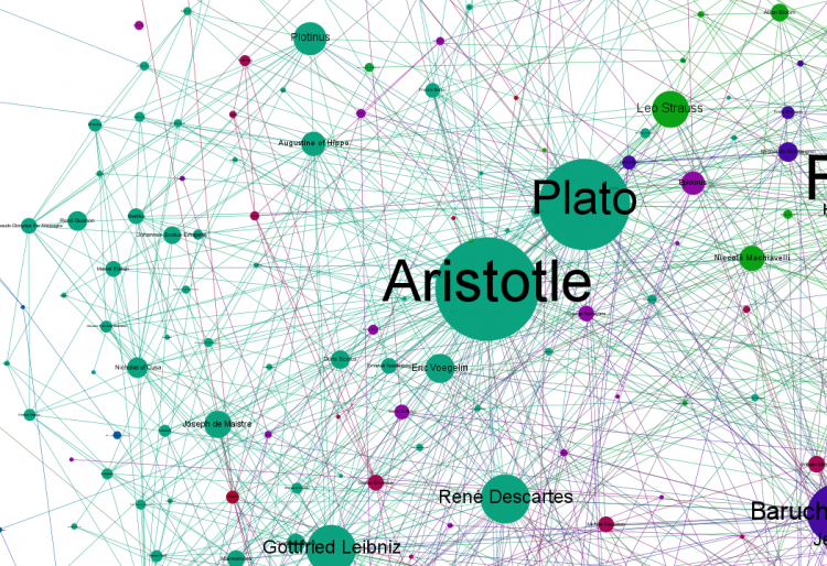 chart of the interconnectedness and influence of philosophers