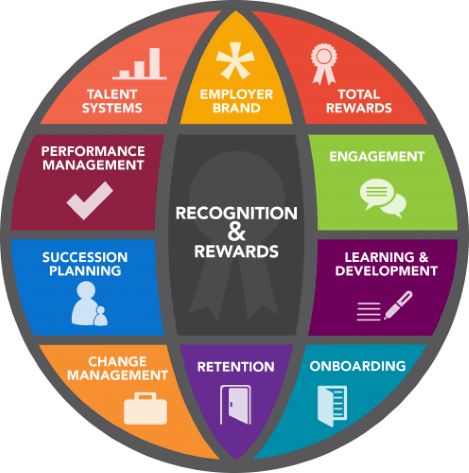 Rewards and recognition circle chart