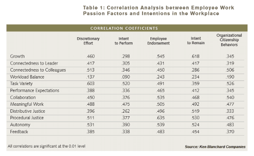 Chart of the correlation analysis between employee work passion factors and intentions in the workplace
