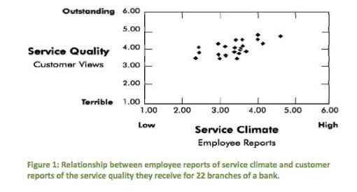 Chart of the relationship between employee reports of service climate and customer reports of the service quality they receive for 22 branches of a bank