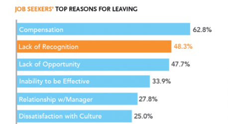 Chart of top reasons for leaving company
