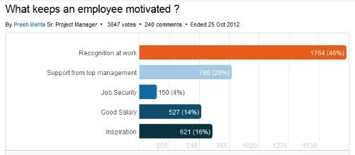 Chart of What keeps an employee motivated