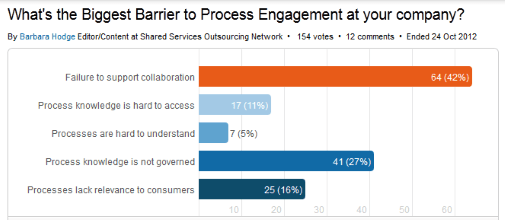 Chart of the biggest barrier to process engagement at your company