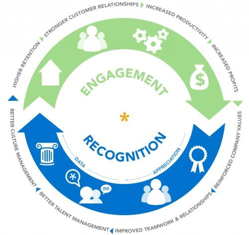 Recognition Loop
