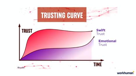 trusting curve