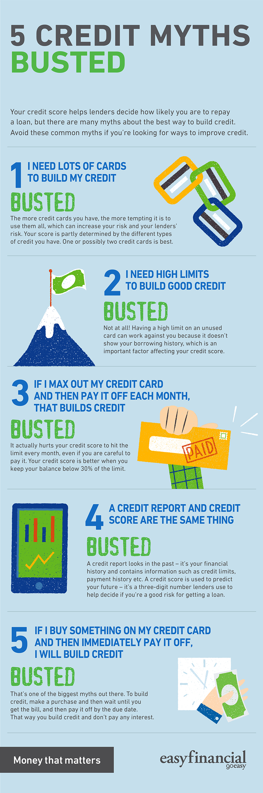myths about credit score busted