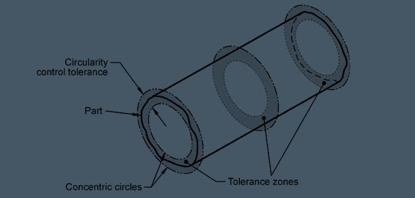 Circularity Tolerance