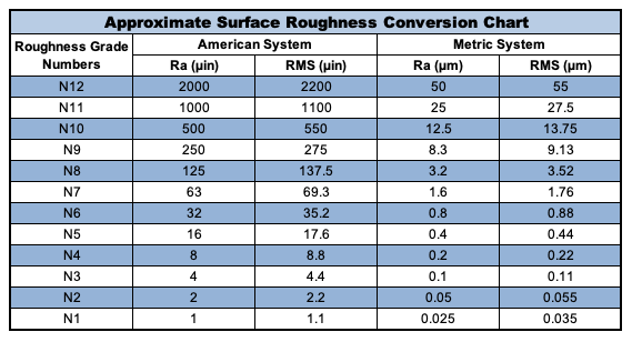 Approximate Surface Roughness Conversion Chart