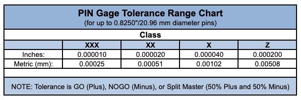 pin gage tolerance range chart