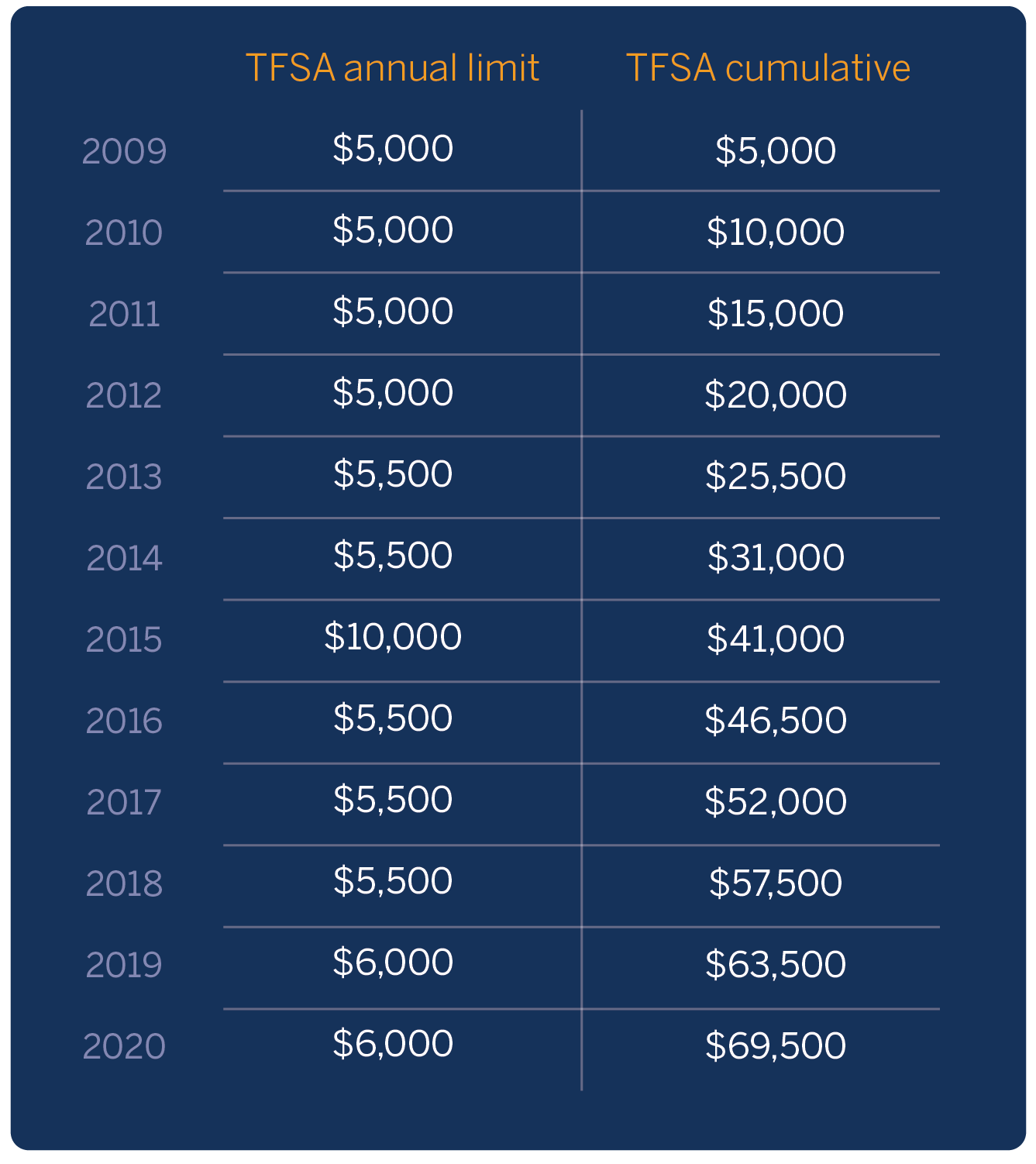 Table shows the TFSA annual limit and TFSA cumulative amounts from 2009 to 2020