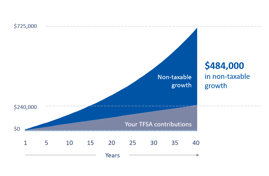 Chart shows a TFSA contribution of $6000 annually for 40 years and the resulting non-taxable growth