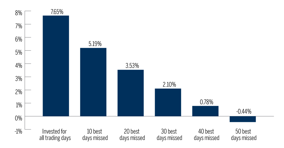 Chart showing the cost of missing the best days on the S&P 500