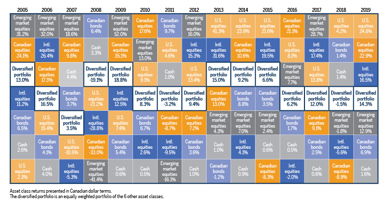 Asset class returns presented in Canadian dollar terms.The diversified portfolio is an equally weighted portfolio of the 6 other asset classes.