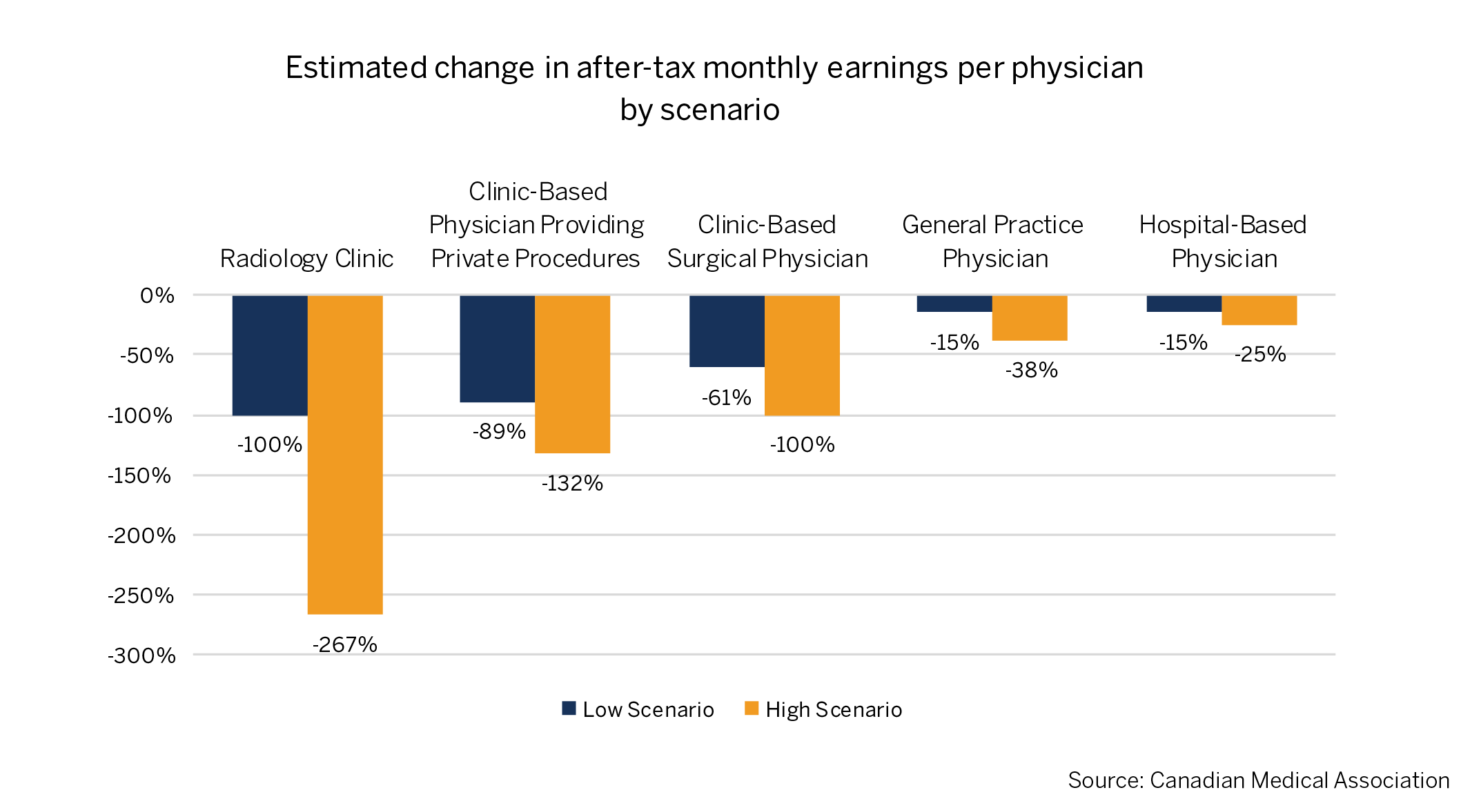 Estimated change in after-tax monthly earnings per physician by scenario