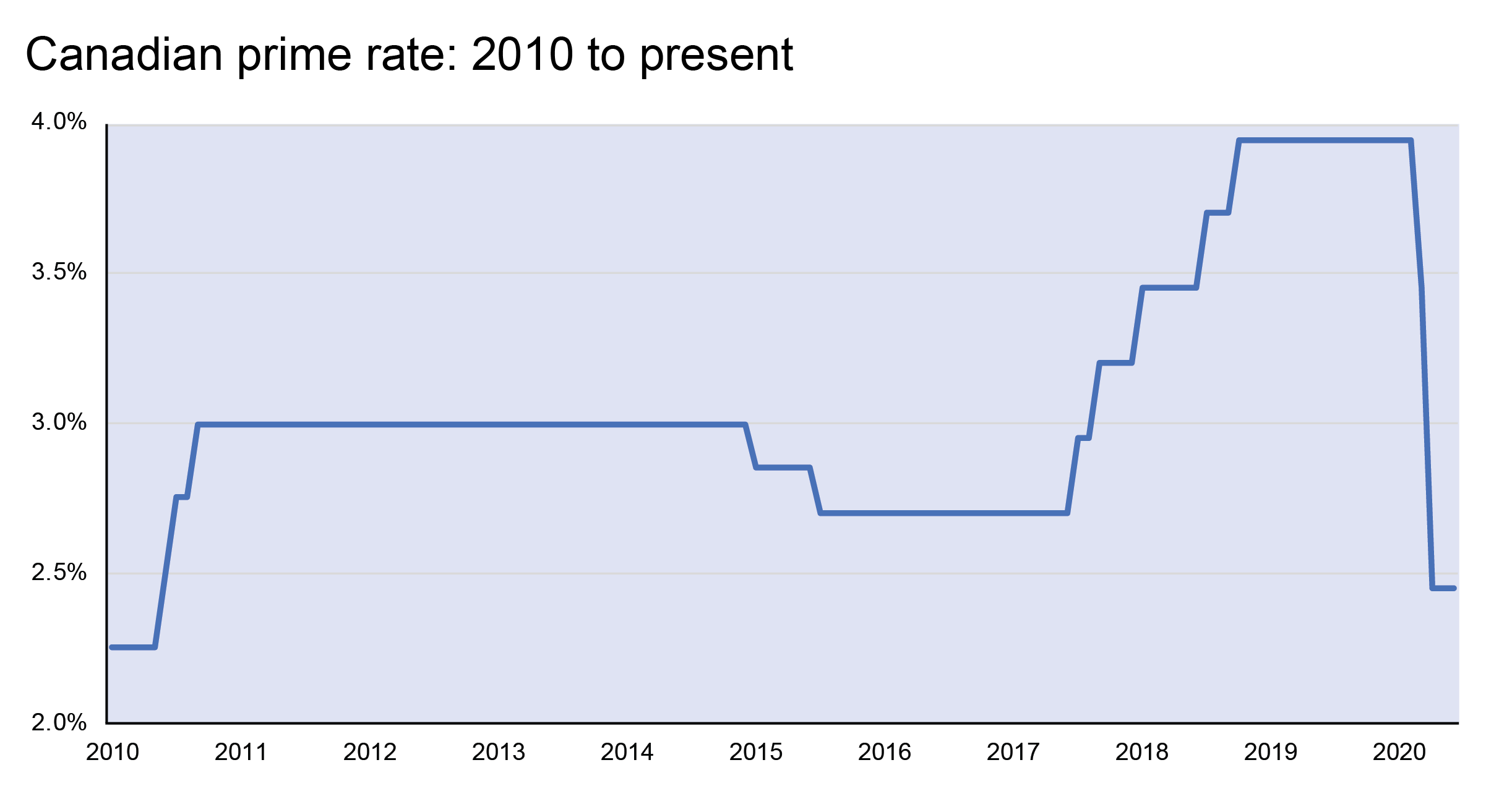 Line graph of Canadian prime rate from 2010 to the present