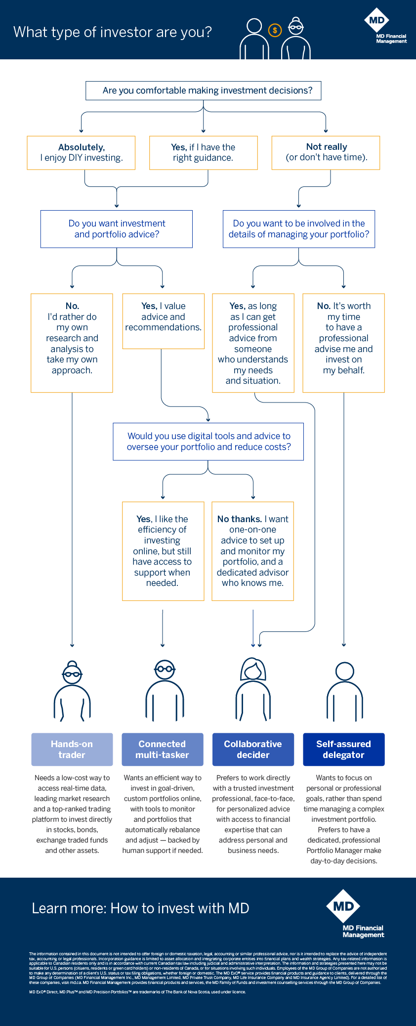 What type of investor are you infographic