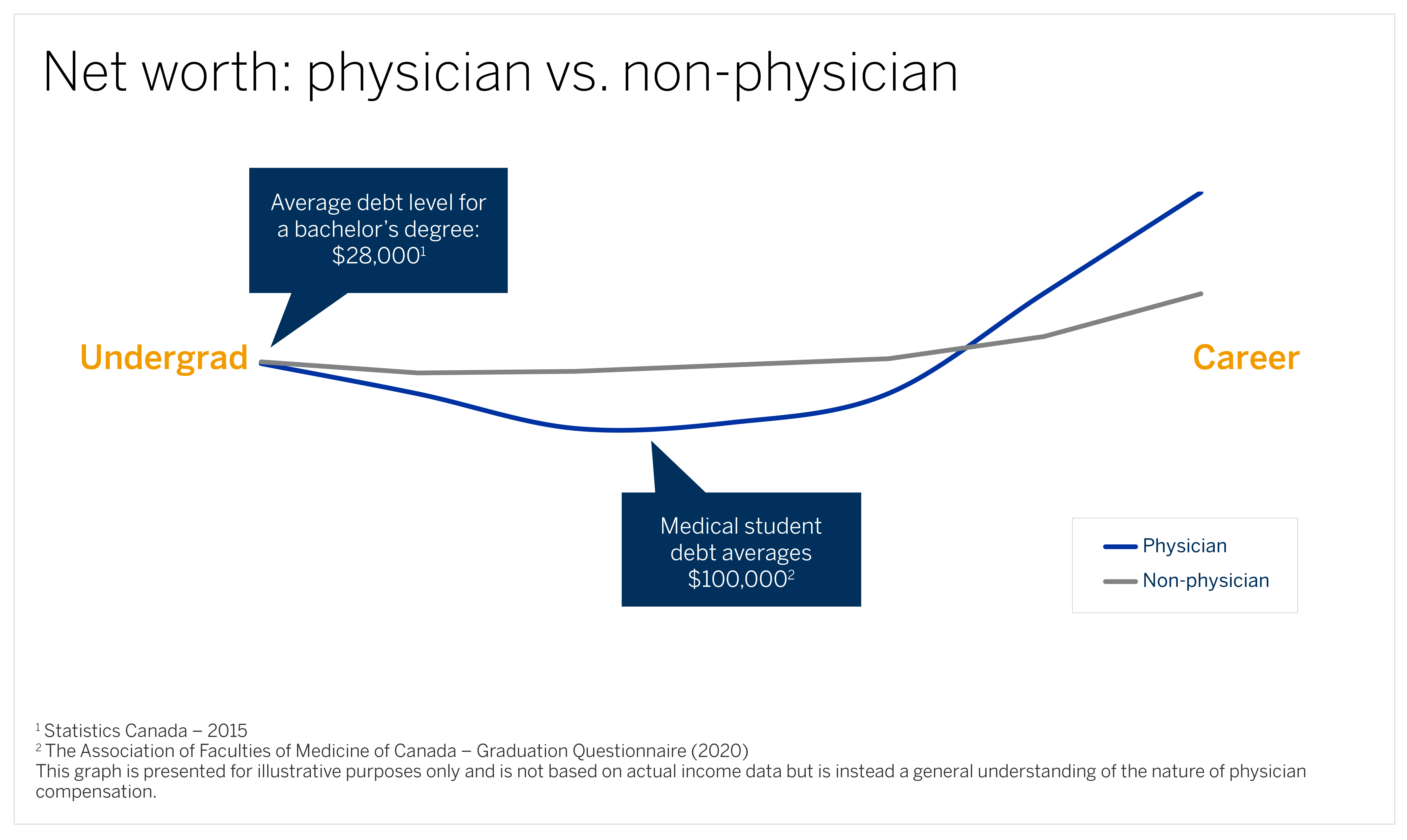 A line graph showing the net worth of physicians compared to non-physicians