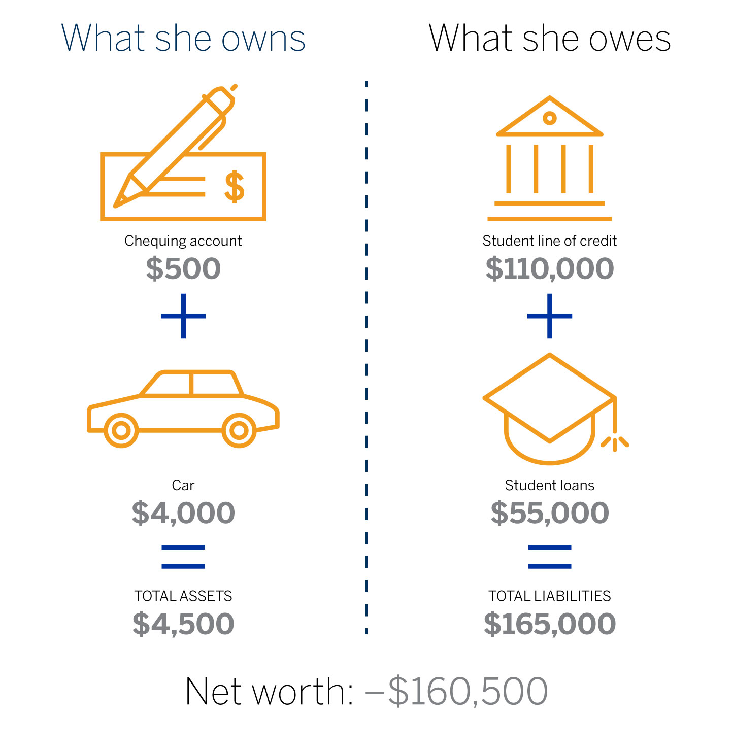 A side-by-side example of assets (chequing account, car) and liabilities (student line of credit, student loans), followed by net worth.