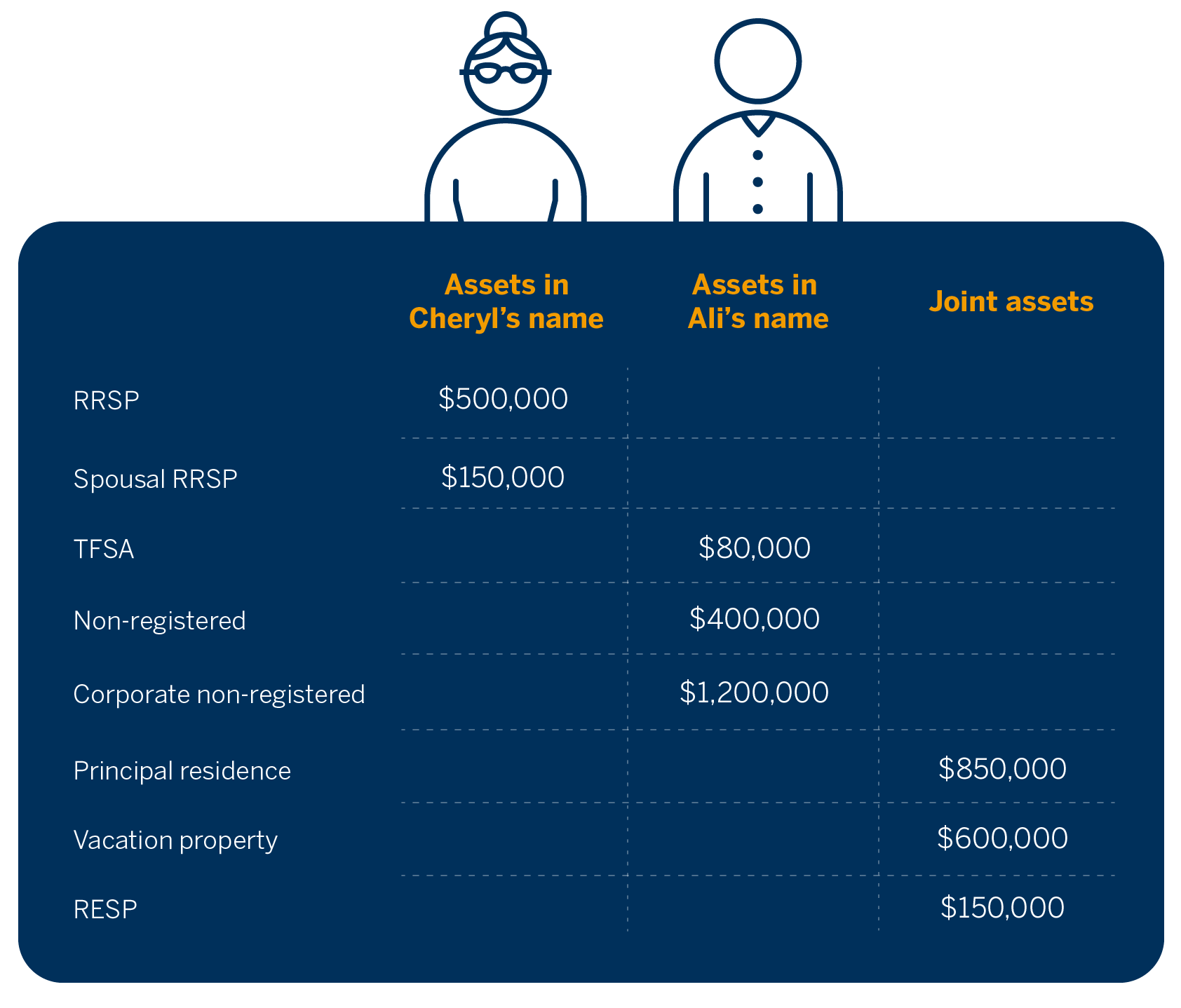 A table showing assets in Cheryl's name, assets in Ali's name and their joint assets