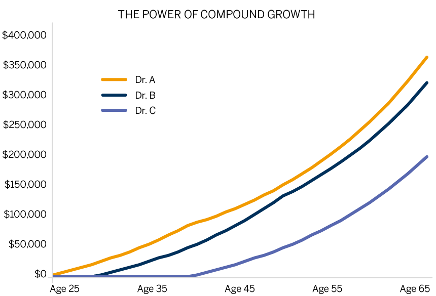 Line graph showing how each physician's contributions grow until age 65