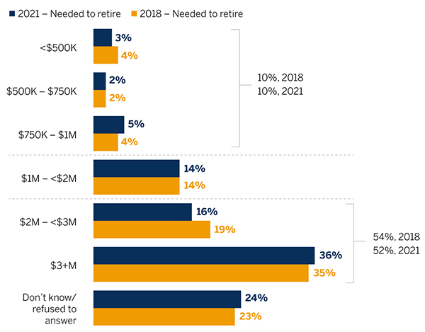 Bar chart comparing the levels of assets that physicians expect they will need to retire comfortably in 2018 versus 2021.