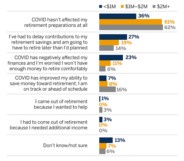 Bar graph showing how survey participants responded to the question of how the pandemic has affected their retirement preparations.