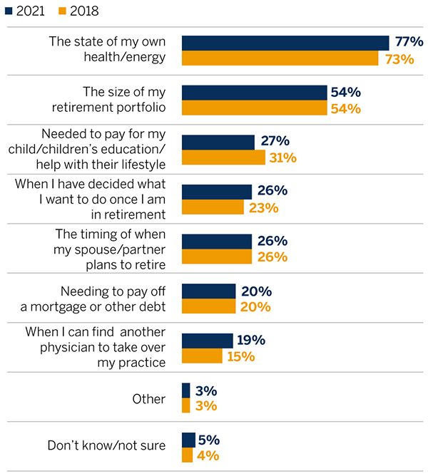 Bar chart showing the factors that influence when physicians plan to retire and comparing the results between 2018 and 2021.