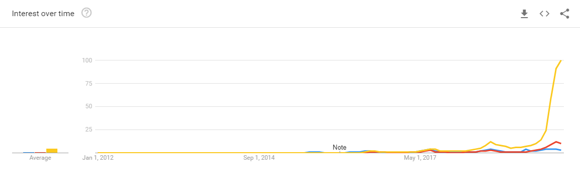 white claw google search term rankings