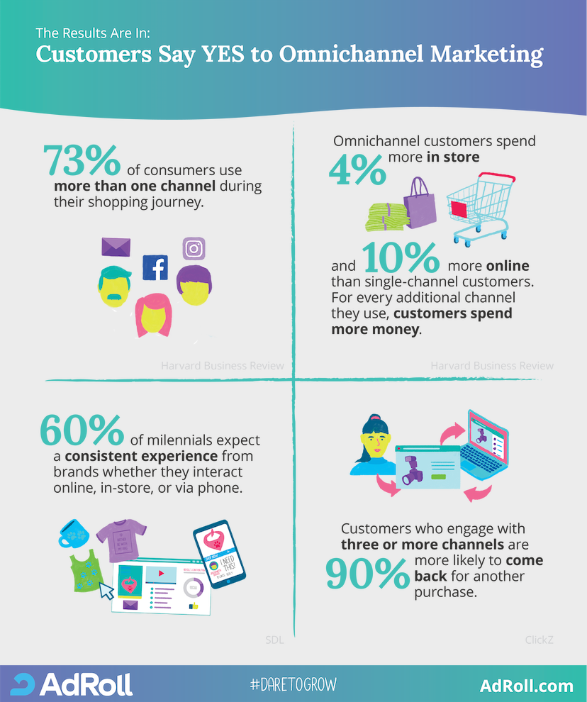 omnichannel marketing infographic