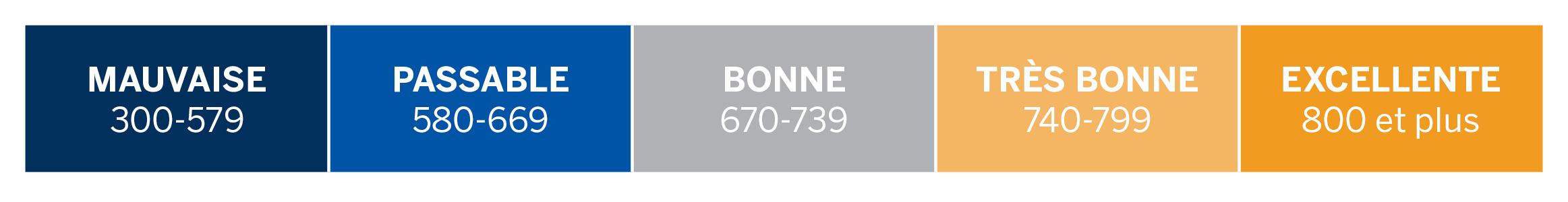 Mauvaise 300-579; Passable 580-669; Bonne 670-739; Très bonne 740-799; Excellent 800 et plus