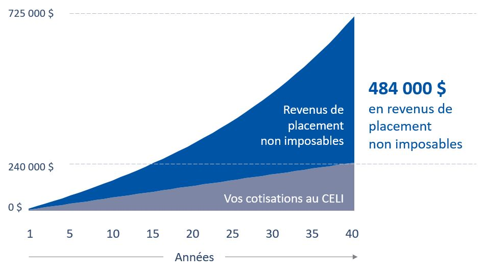 Graphique illustrant l'actif total d'un CELI (y compris les revenus de placement non imposables) auquel une cotisation annuelle de 6000 $ aurait été versée pendant 40 ans