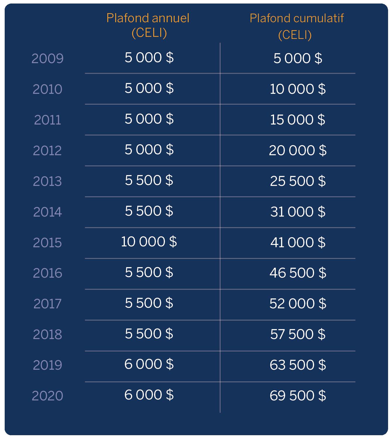 Tableau montrant les plafonds annuels et cumulatifs de cotisation au CELI de 2009 à 2020