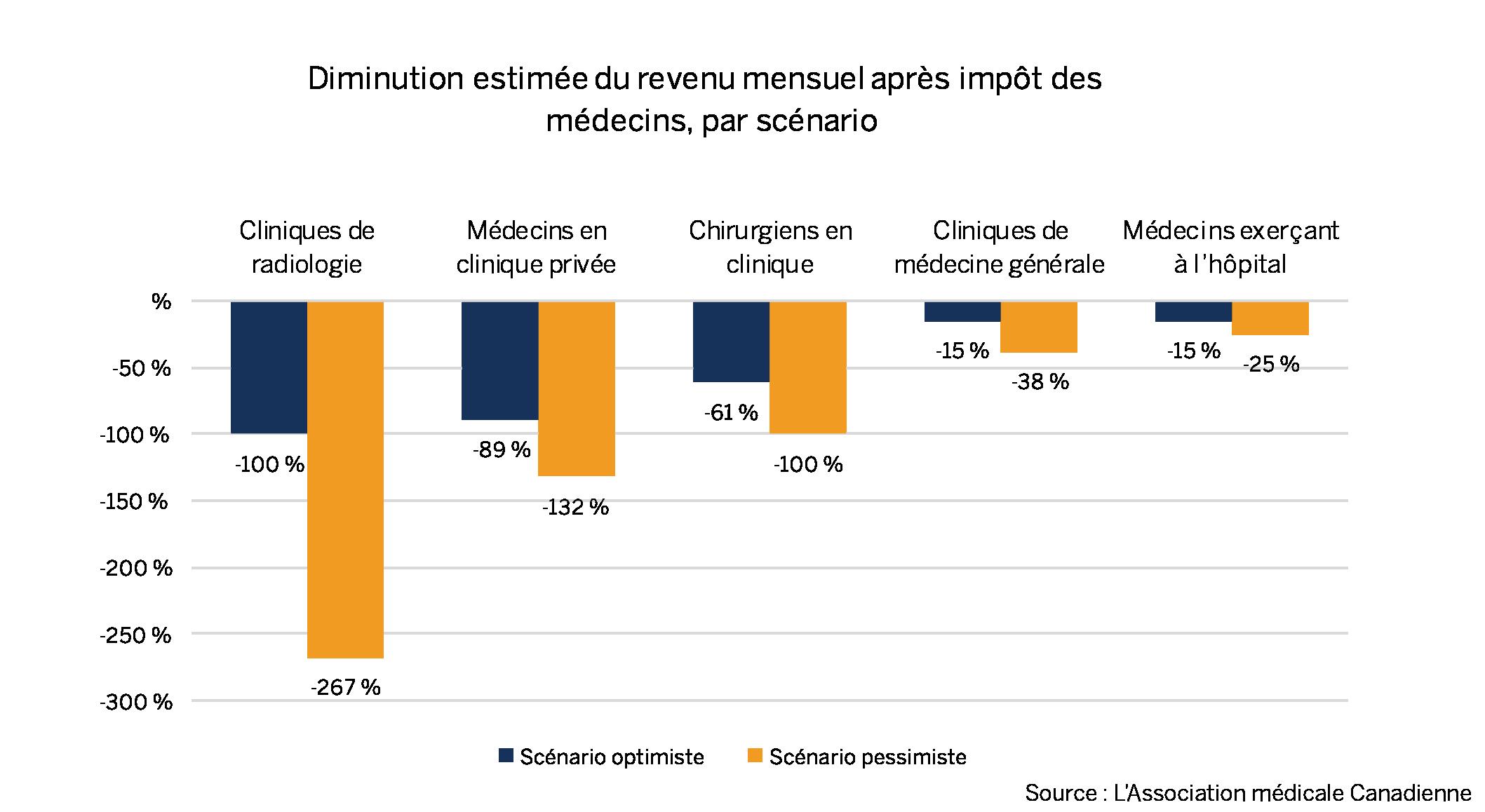 Diminution estimée du revenu mensuel après impôt des médecins, par scénario