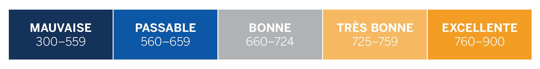 Faible 300-559; Moyen 560-659; Bon 660-724; Très bon 725-759; Excellent 760-900