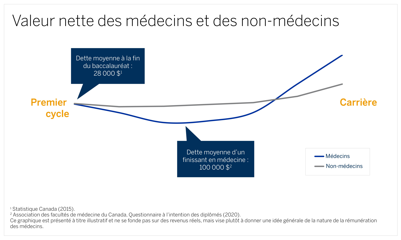 Un graphique linéaire qui illustre la valeur nette des médecins et celle des non-médecins