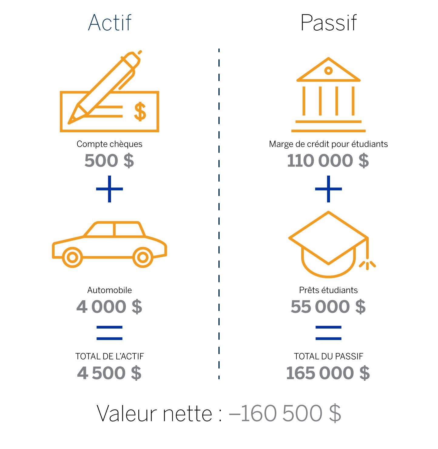 Un comparatif illustré de l'actif (compte chèques, automobile) et du passif (marge de crédit pour étudiants, prêts étudiants) suivi de la valeur nette