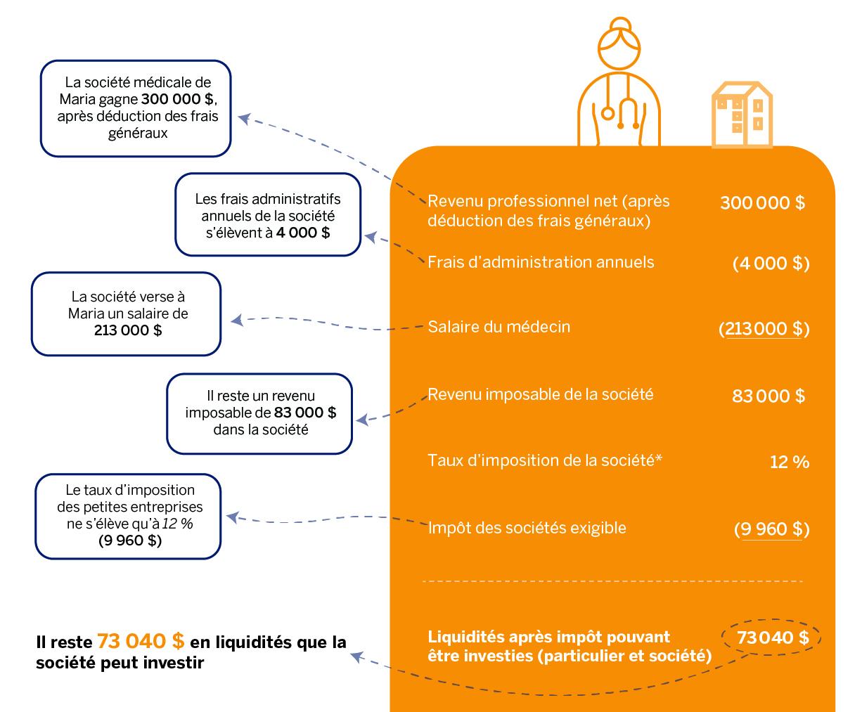 Un résumé graphique illustrant le total des liquidités après impôt de la société que Maria peut investir.