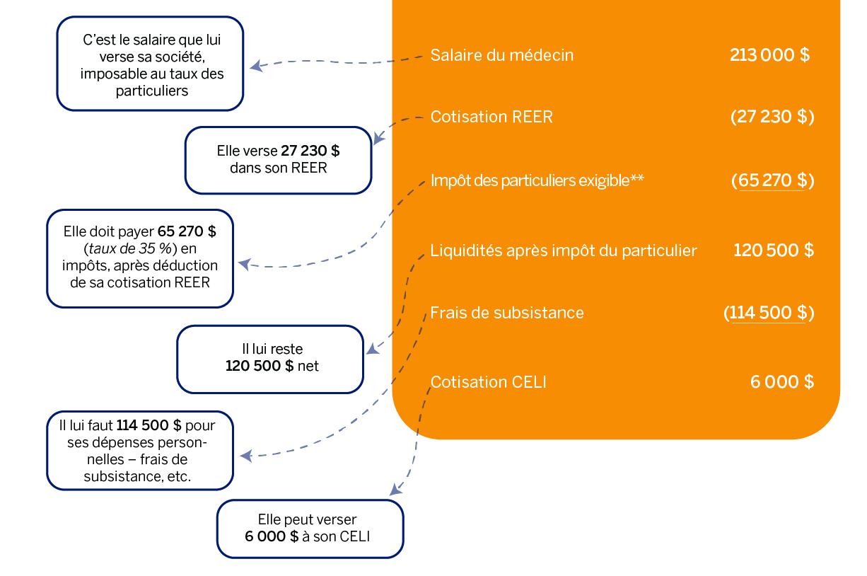 Un résumé graphique illustrant les fonds que Maria verse dans ses comptes personnels.