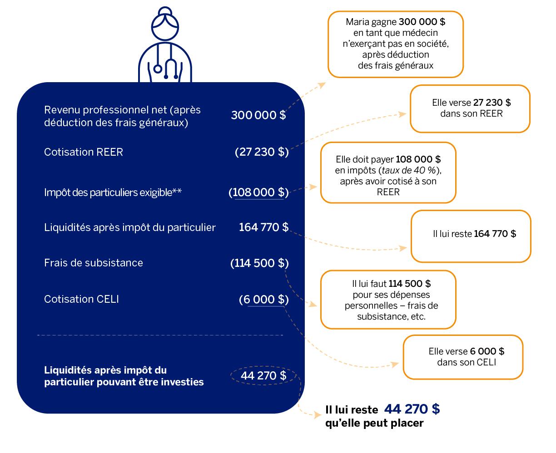 Un résumé graphique illustrant le total des liquidités après impôt des particuliers que Maria peut investir.