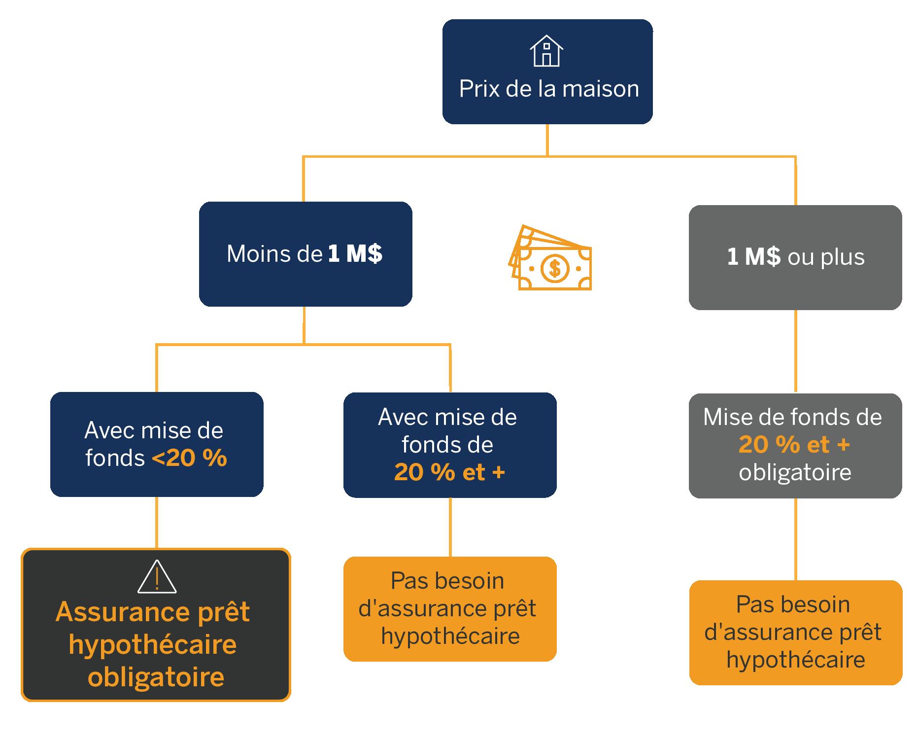 Organigramme illustrant les scénarios où l'assurance prêt hypothécaire est ou non obligatoire