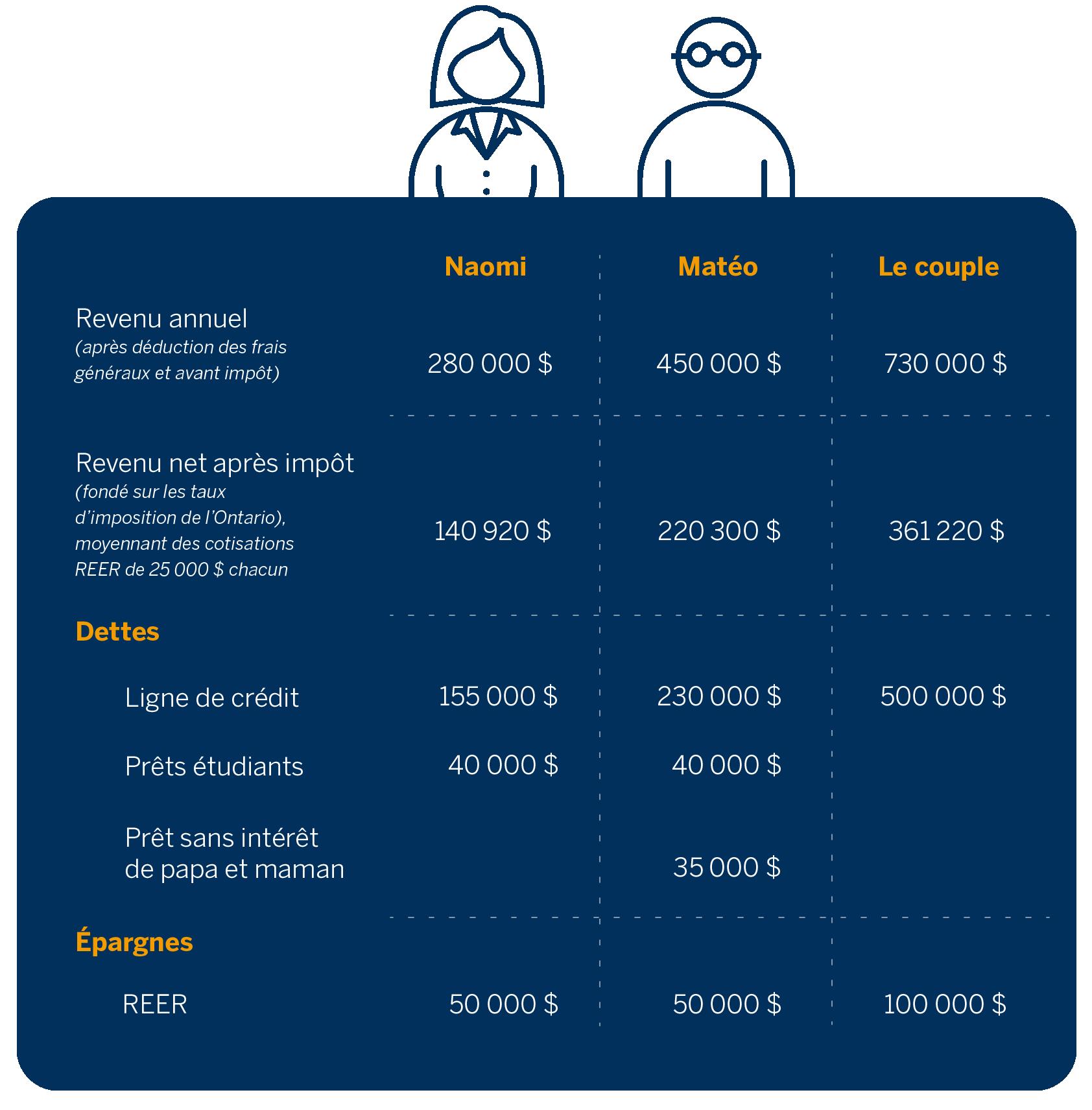 Tableau illustrant le portrait financier du couple (soit son revenu annuel, son revenu net, ses dettes et ses épargnes).